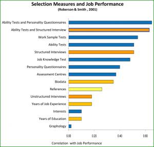 Psychometric Assessment - Competency Based Assessment